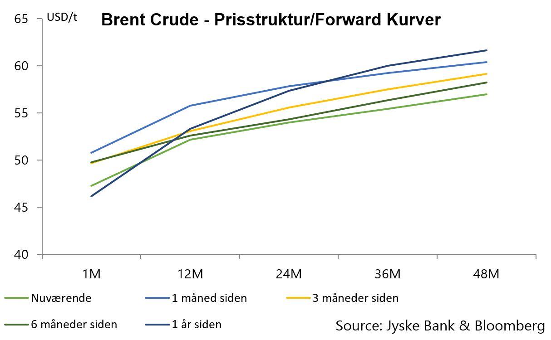 brent-crude-prisstruktur