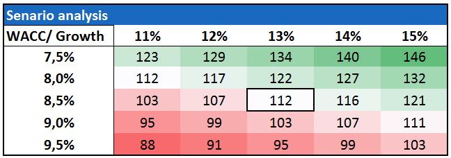 Senario analysis