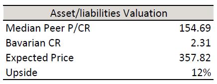 Valuation 3